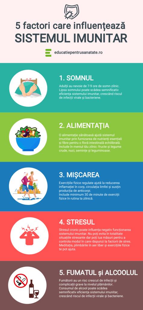 Infografic - 5 factori care influenteaza sistemul imunitar